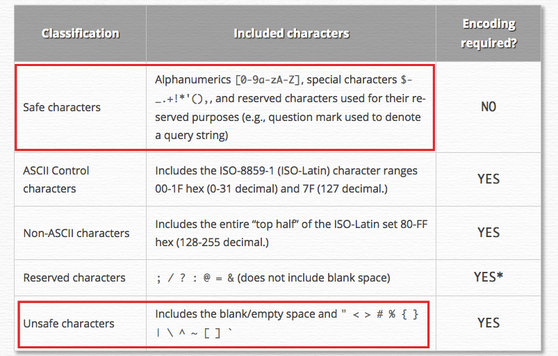 Avoid encoding characters
